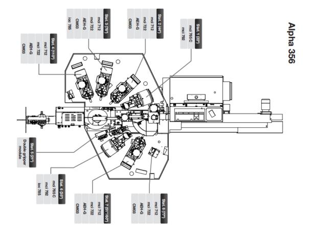 Komax Alpha 356 – станок для комплексной обработки проводов: схемы