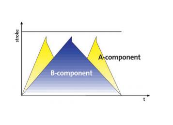 УСТАНОВКА POWERSPRAY 2051/4051 - приготовления смесей в промышленных объемах: схема перемешивания компонентов