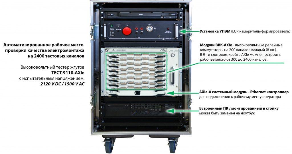 Устройство системы ТЕСТ-9110-AXIE