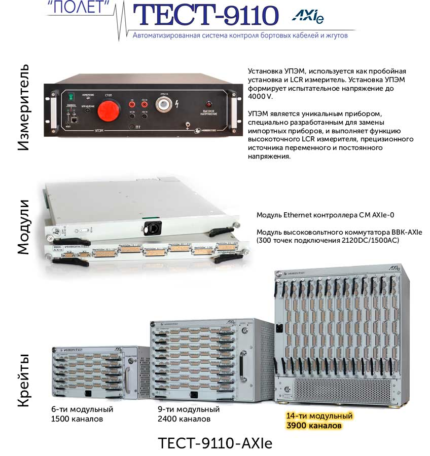 Состав системы ТЕСТ-9110-AXIe