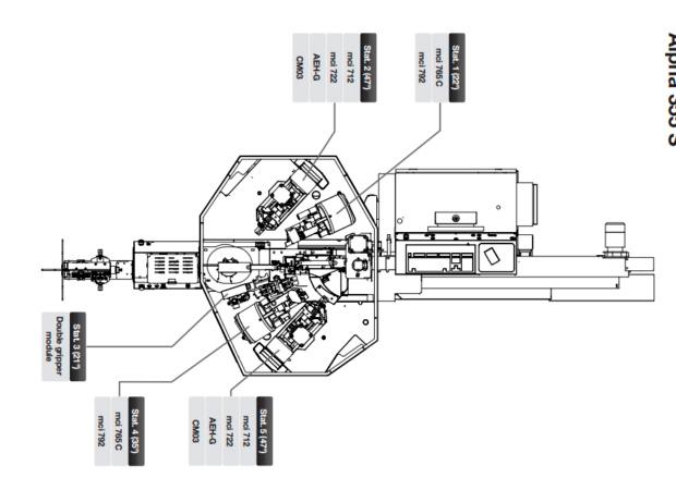 Komax Alpha 355 S – станок для комплексной обработки проводов: схема